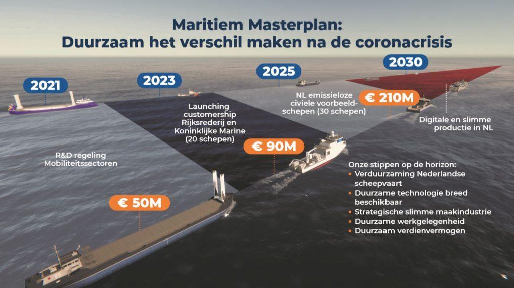 Roadmap for the 2030 Maritime Masterplan